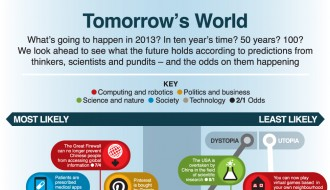 Image of 38 Predictions About the Future